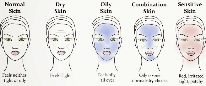 What's My Skin Type? How do I care for IT?